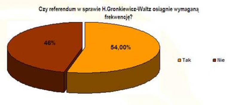 Bukmacherzy: Gronkiewicz-Waltz przegra