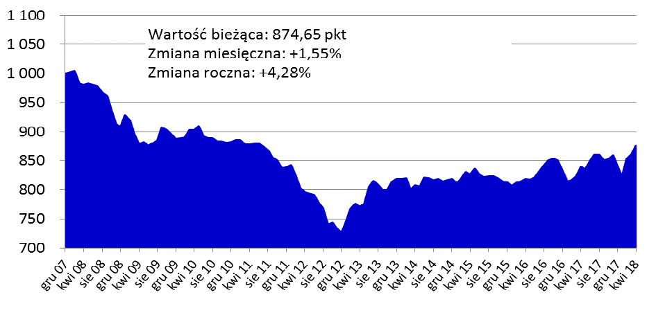 Mieszkania wPolsce najdroższe odsiedmiu lat!