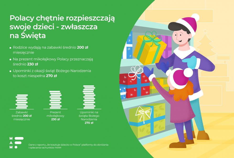 Polacy lubią rozpieszczać dzieci - wydają na zabawki dla dzieci nawet 200 zł miesięcznie