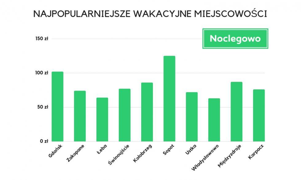 Wakacyjny profil Polaka - gdzie, kiedy iza ile spędzamy urlop?