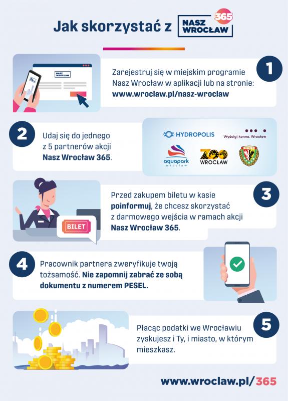 """Nowy programu miejski """"Nasz Wrocław"""""""