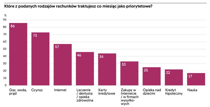 Terminowy jak Polak, czyli zapłata rachunków jest priorytetem dla 85 proc. polskich konsumentów