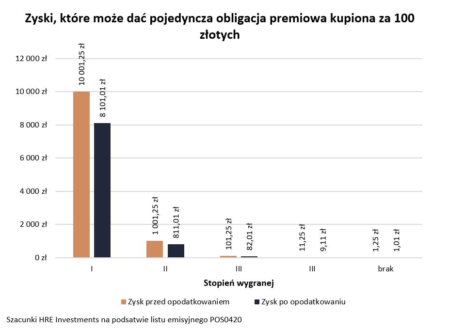 Minister wylosuje dziś Polaków, którzy dostaną ponad 2 mln zł