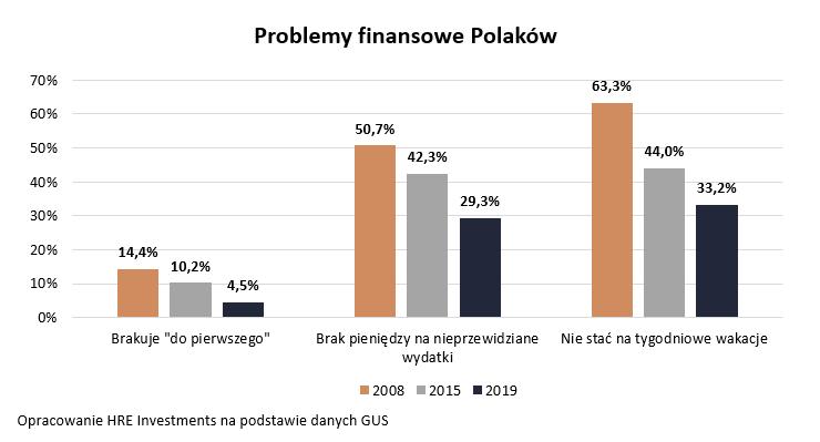 Przez lata zamożność Polaków rosła